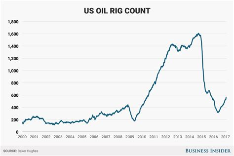 baker hughes rig count baker hughes rig count january 27 2017 business insider