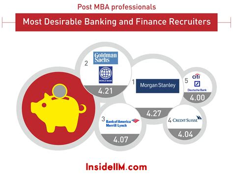 Mba Deutch Bank by Most Preferred Banking Finance Recruiters Part Iii