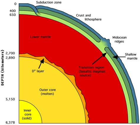 earth cross section diagram earth s internal structure discussion