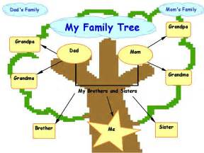 Picture Of A Family Tree Template by Family Tree On Family Tree Templates Family
