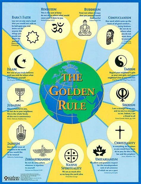 sections of buddhism 25 best ideas about islam beliefs on pinterest shia