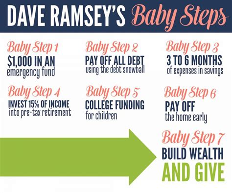 baby steps dave ramsey financial peace related keywords dave ramsey