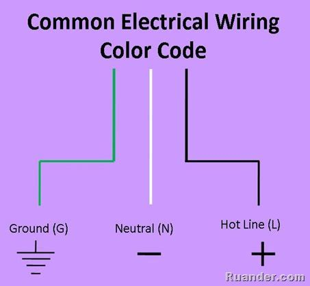 ac wire colors ruander how to wire an ac electrical outlet