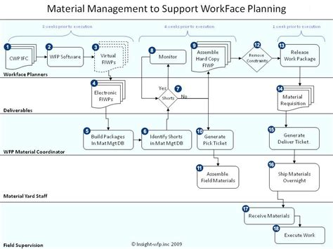 Material Management Flow Chart Insight Awp Material Flow Chart Template