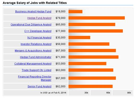 Hedge Fund Mba Starting Salary by How To Become A Successful Hedge Fund Analyst Powerful