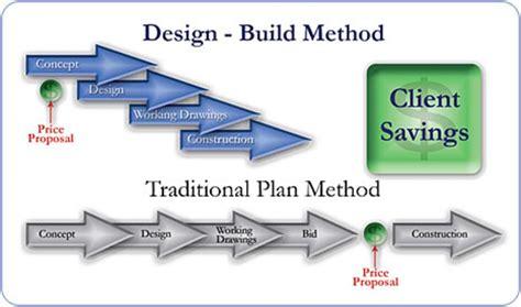 design and build procurement vs traditional design build diablo plumbing inc