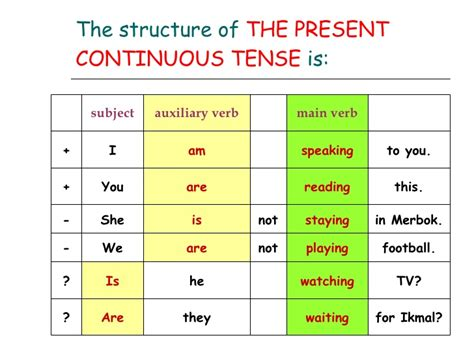 pattern of future perfect continuous tense continuous tense