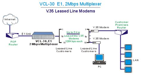 leased line diagram network application diagrams illustrations network
