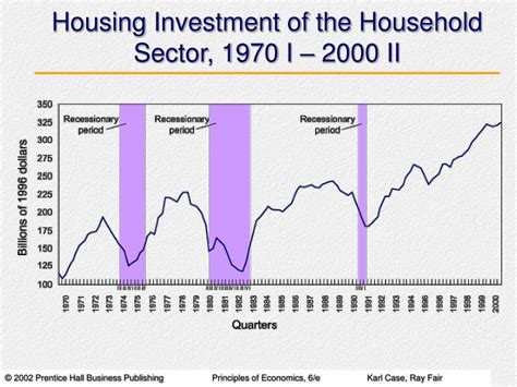 Housing Investment by Ppt The Keynesian Theory Of Consumption A Review