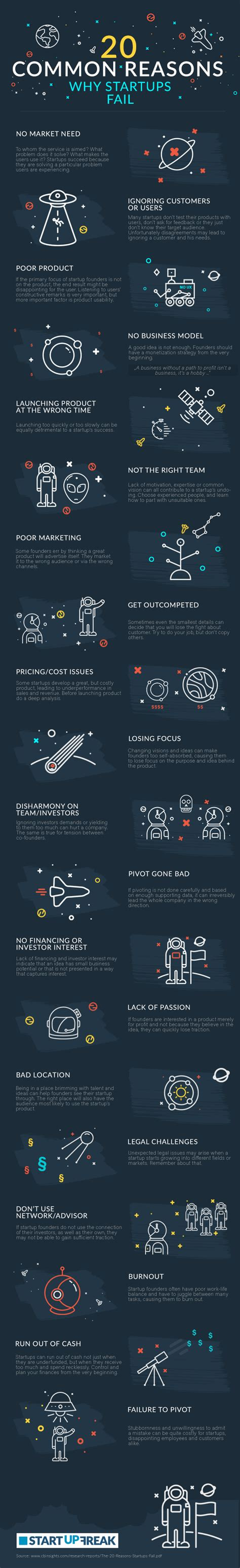 what you about startups is wrong how to navigate entrepreneurial legends that threaten your relationships your health your finances and your career books 20 common reasons why startup fails infographic