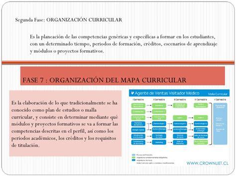Modelo Curricular Por Modulos Metodolog 237 A De Dise 241 O Curricular Por Competencias