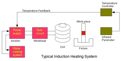 electromagnetic induction is not used in room heater what is induction heating and how do induction coils work