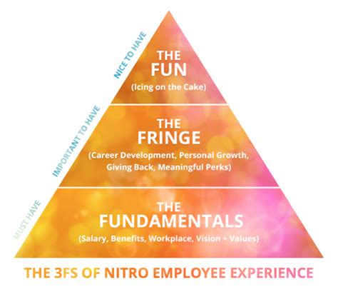 the abc of employee experience what s in it for hr the worklife hub the abc of employee experience