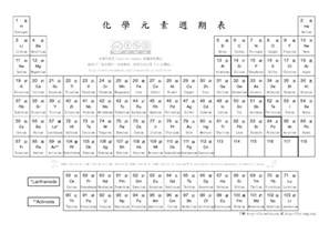 periodic table wallpaper 2017 2018 best cars reviews