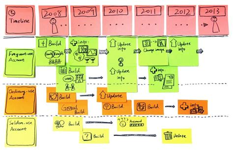 design thinking journey map user journey map based on experience prototyping may 6