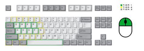 keyboard layout gta 5 gamasutra andrew dotsenko s blog designing game controls