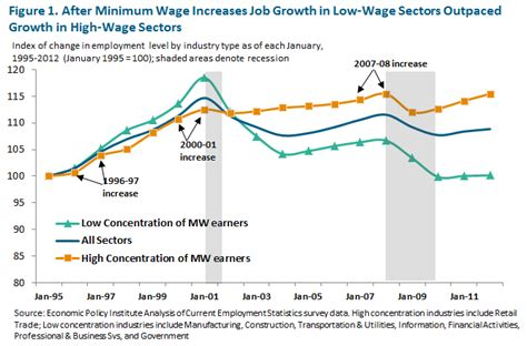 minimum wage increase effects raise minimum wage