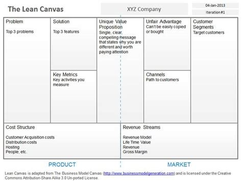 Lean Startup Model Template Lean Canvas Template Peerpex