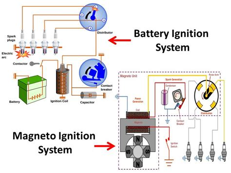battery ignition system diagram difference between battery ignition system and magneto