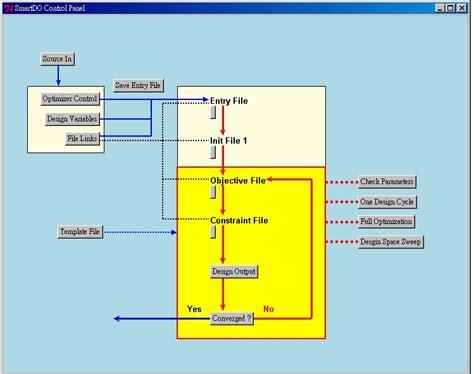 layout process optimization the global design optimization software smartdo cae