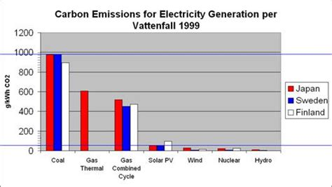 How Much Power Does A L Use by How Much Co2 Does One Solar Panel Create Mnn Nature Network