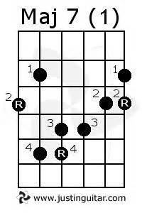 Where to start in learning scales??? - The Acoustic Guitar