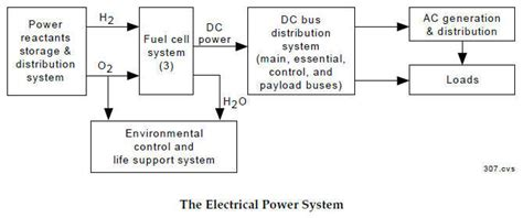space shuttle electrical system diagrams pics about space