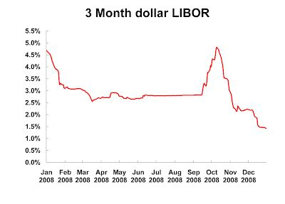 with libor dead 400 trillion in assets are stuck in key trends in the world economy bric