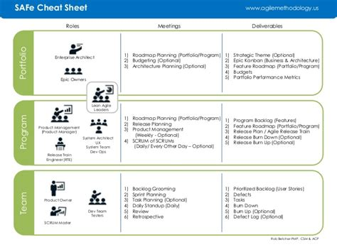 scaled agile framework safe roles and meetings