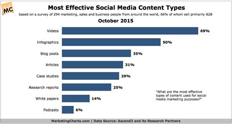 what are the most effective most effective types of content for social media chart