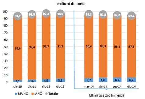 tariffe telefonia mobile telefonia mobile in italia nel nuovo osservatorio di agcom