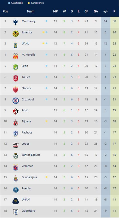 tabla general liga mx resultados liga mx tabla