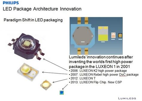 Led H4 Mobil X3 Lumiled Zes Chip philips lumileds chip scale packaging for leds ledinside