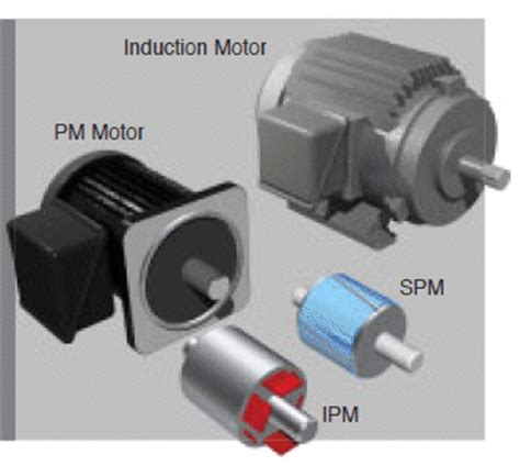 axial flux induction motor pdf induction motor with permanent magnet 28 images multi function inverter tosvert vf mb1