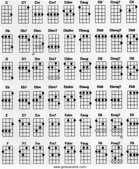 printable soprano ukulele chord chart got a ukulele leading ukulele blog for the beginner