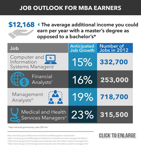 Mba In Healthcare Management Average Salary by Mba Salary And Mba