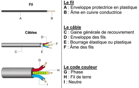 Plaque Induction Fissur E Danger by Branchements 233 Lectriques Couleurs Des Fils En 233 Lectricit 233