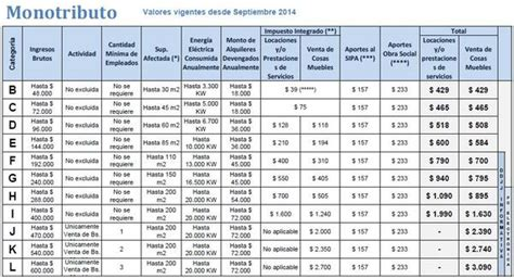 tabla de categoras monotributo 2016 adipiscor 191 c 243 mo sacar el monotributo afip argentina