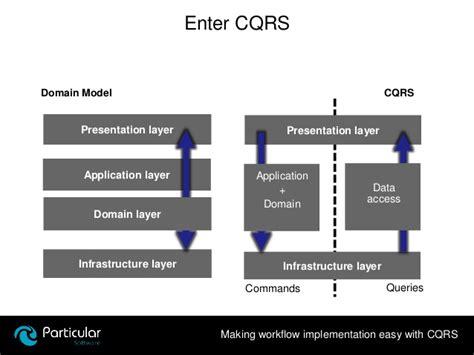 implementation workflow workflow implementation best free home design idea