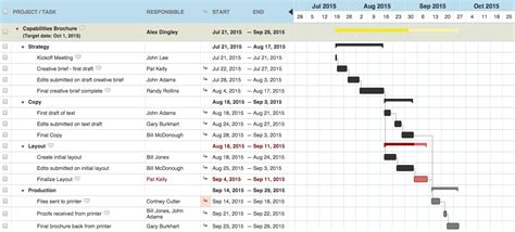 what does a gantt chart show 5 reasons you should be using gantt charts for project