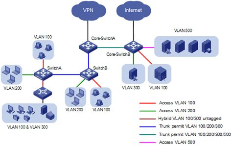 vlan network diagram kh 225 i niệm v 224 c 225 c kiểu vlan