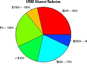 Usm Mba Tuition by The Of Southern Mississippi Studentsreview