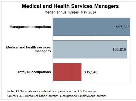 Mechanical Engineer Can Do Mba In Health Services Management by What Can You Do With An Msn Degree That You Can T Do With
