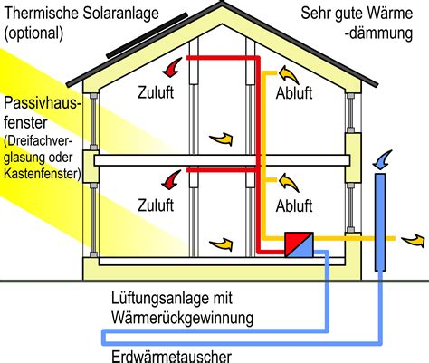 Swedish House Plans by Passivhaus Br 246 Mse Lexikon F 252 R Fenster Und T 252 Ren