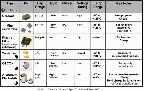 types of capacitor with formula comutronics electronics q a