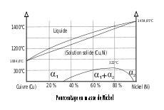 exercice diagramme de phase cuivre nickel alliage wikip 233 dia