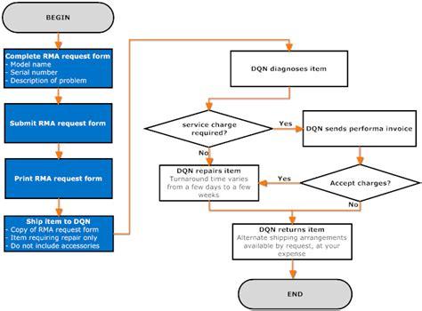 Turn Around Flowchart Flowchart In Word Rma Process Template
