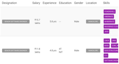 design engineer 5 years experience salary how much does a software engineer with 4 5 years