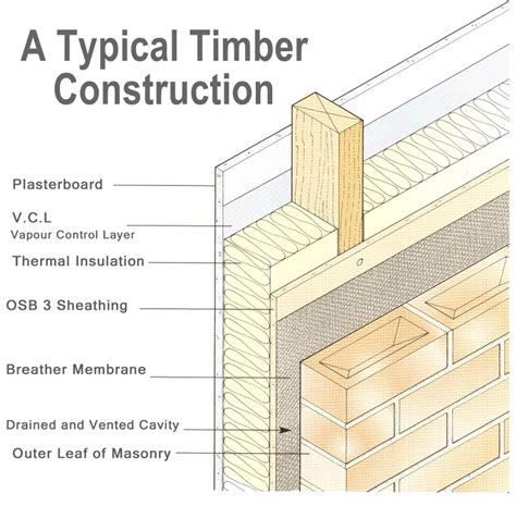 timber frame wall section retrofoam uk timber frame wall insualtion