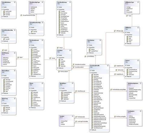layout db update sql facebook database design stack overflow